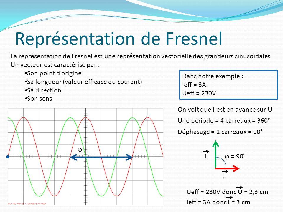 Représentation de Fresnel U Iϕ = 90° La représentation de Fresnel est une représentation vectorielle des grandeurs sinusoïdales Un vecteur est caractérisé par : Son point dorigine Sa longueur (valeur efficace du courant) Sa direction Son sens Dans notre exemple : Ieff = 3A Ueff = 230V On voit que I est en avance sur U Ueff = 230V donc U = 2,3 cm Une période = 4 carreaux = 360° Ieff = 3A donc I = 3 cm Déphasage = 1 carreaux = 90° ϕ