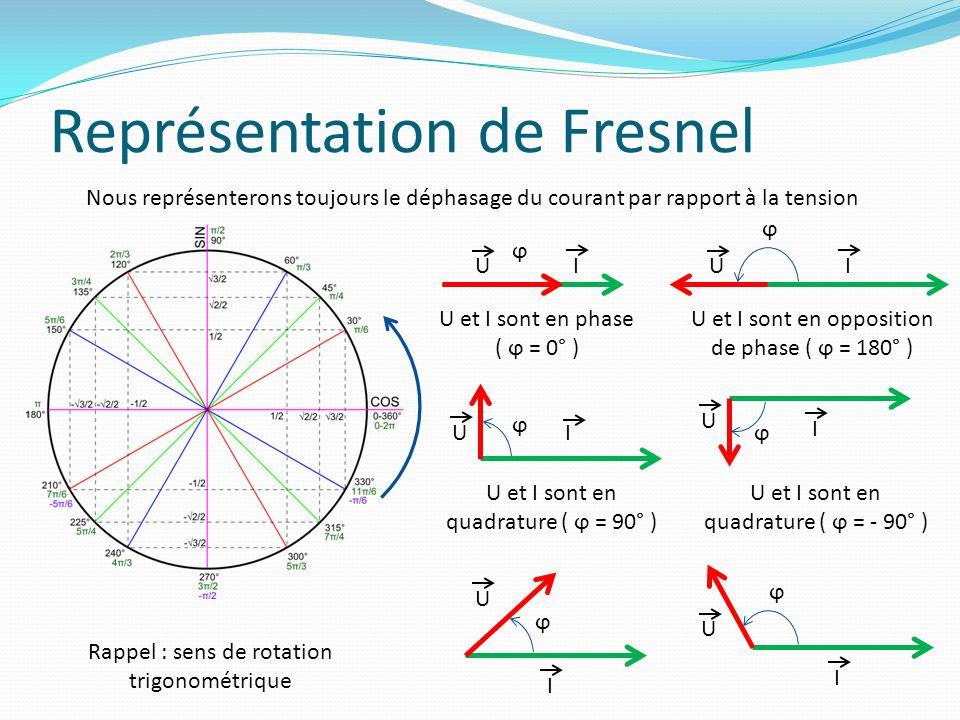 Représentation de Fresnel Nous représenterons toujours le déphasage du courant par rapport à la tension UI ϕ Rappel : sens de rotation trigonométrique UI ϕ UI ϕ U I ϕ U I ϕ U I ϕ U et I sont en phase ( ϕ = 0° ) U et I sont en opposition de phase ( ϕ = 180° ) U et I sont en quadrature ( ϕ = 90° ) U et I sont en quadrature ( ϕ = - 90° )