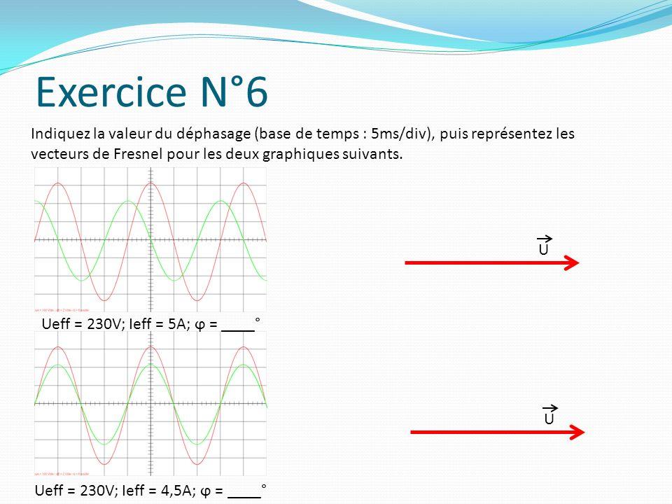 Somme de grandeurs sinusoïdales Imaginons le circuit suivant (I1 = 3A; ϕ1 = 30° et I2 = 3,5A; ϕ2 = 90°) I I1 I2 en monophasé on ne doit pas faire la somme algébrique des courant efficaces, sauf s ils ont le même déphasage ϕ1ϕ1 U I1 Nous prenons comme origine U I2 ϕ2ϕ2 Nous traçons I1 : 3 cm et 30° Nous traçons I2 : 3,5 cm et 90° Pour faire la somme, il suffit de mettre bout à bout I1 et I2 ϕ I I = ϕ =