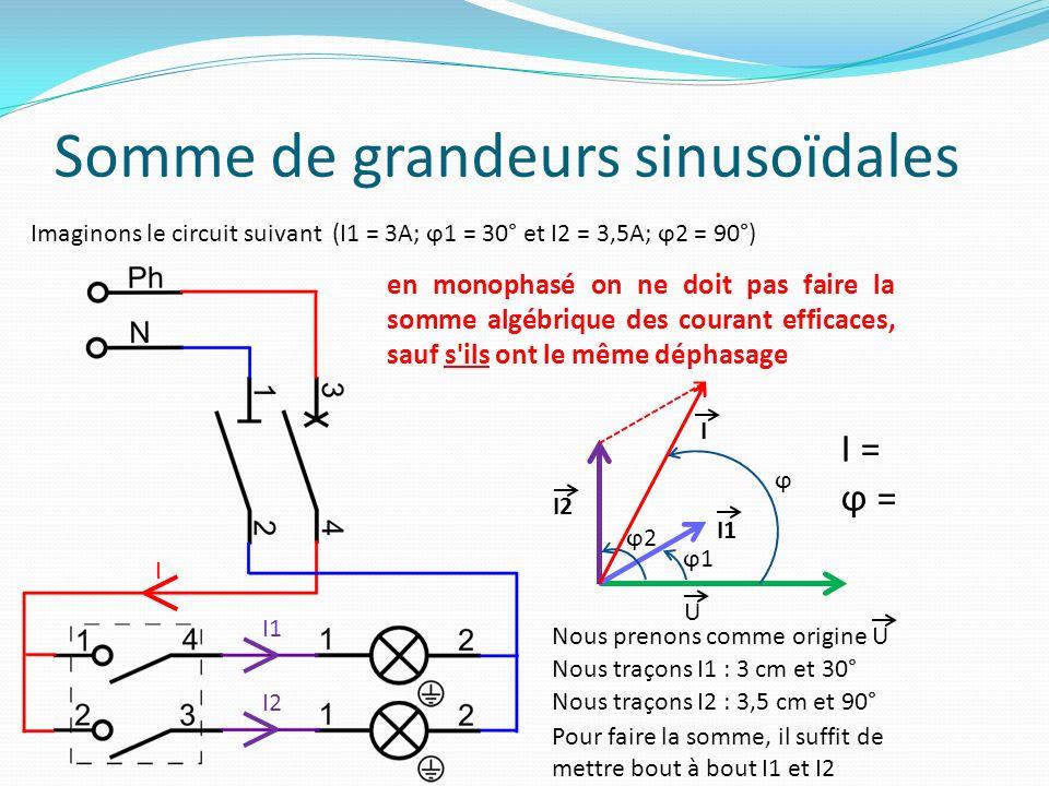 Somme de plusieurs vecteurs U On vous demande de faire la somme des courants suivants : I1 = 3A; ϕ1 = 15° I2 = 2A; ϕ2 = 100° I3 = 2A; ϕ3 = 45° I1I2 I3 I1 I = ϕ =