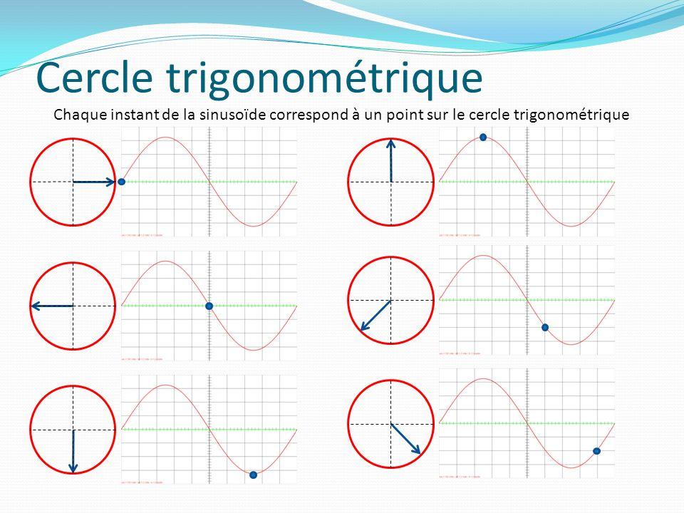 Cercle trigonométrique Chaque instant de la sinusoïde correspond à un point sur le cercle trigonométrique