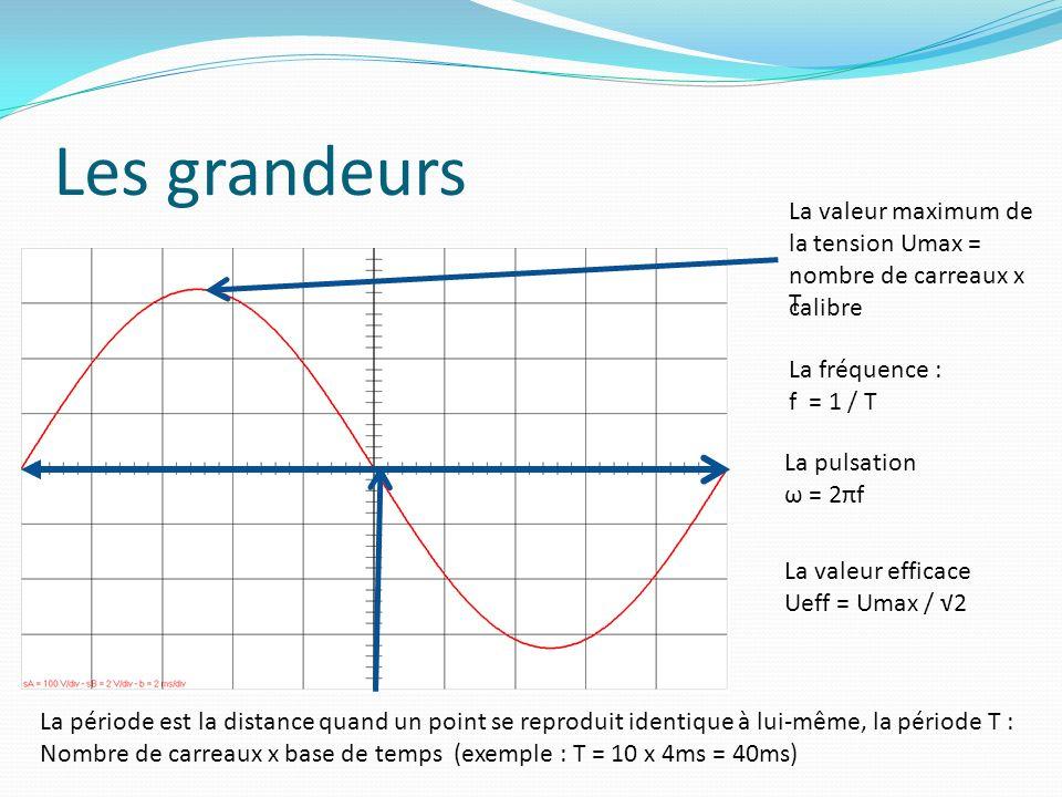 Les grandeurs La valeur maximum de la tension Umax = nombre de carreaux x calibre T La période est la distance quand un point se reproduit identique à lui-même, la période T : Nombre de carreaux x base de temps (exemple : T = 10 x 4ms = 40ms) La fréquence : f = 1 / T La pulsation ω = 2πf La valeur efficace Ueff = Umax / 2