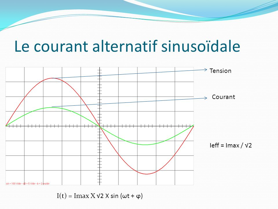 Le courant alternatif sinusoïdale Tension Courant I(t) = Imax X 2 X sin (ωt + ϕ) Ieff = Imax / 2