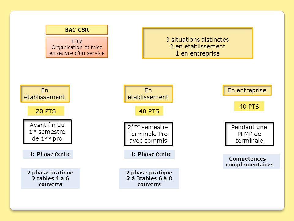 E32 Organisation et mise en œuvre dun service 3 situations distinctes 2 en établissement 1 en entreprise BAC CSR En entrepriseEn établissement 20 PTS4