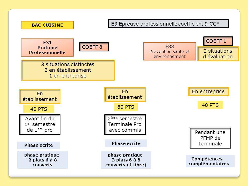 BAC CUISINE E3 Epreuve professionnelle coefficient 9 CCF E31 Pratique Professionnelle E33 Prévention santé et environnement COEFF 1 COEFF 8 3 situatio