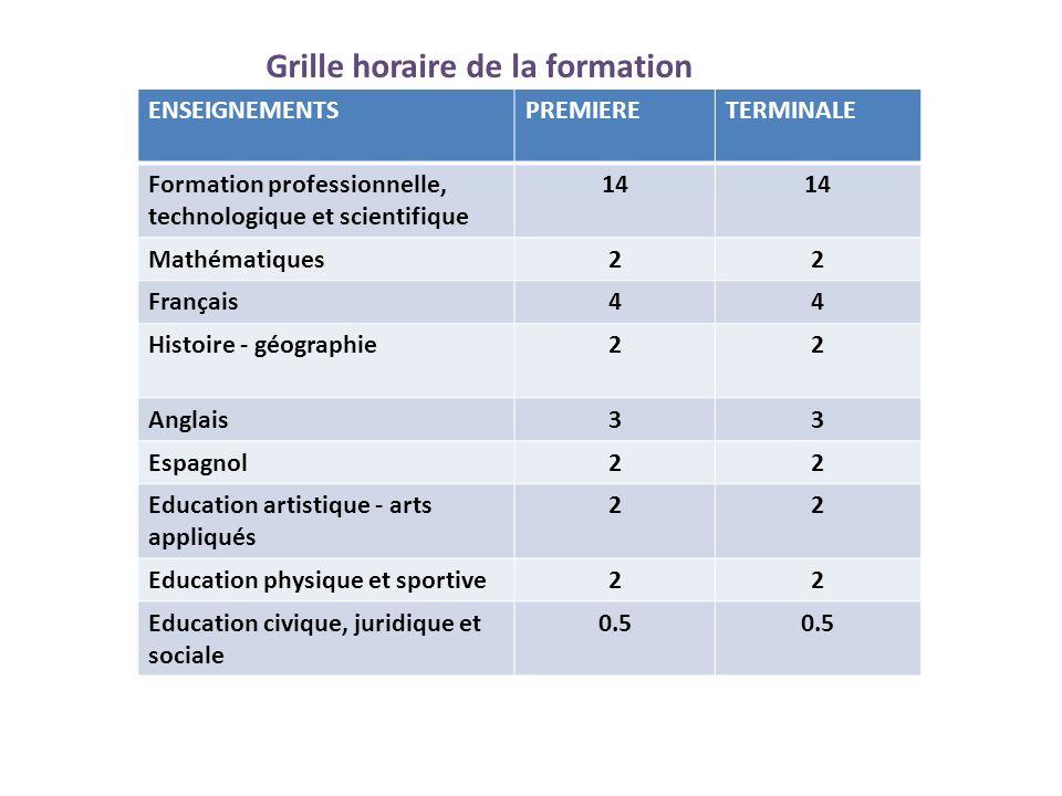 Grille horaire de la formation ENSEIGNEMENTSPREMIERETERMINALE Formation professionnelle, technologique et scientifique 14 Mathématiques22 Français44 H