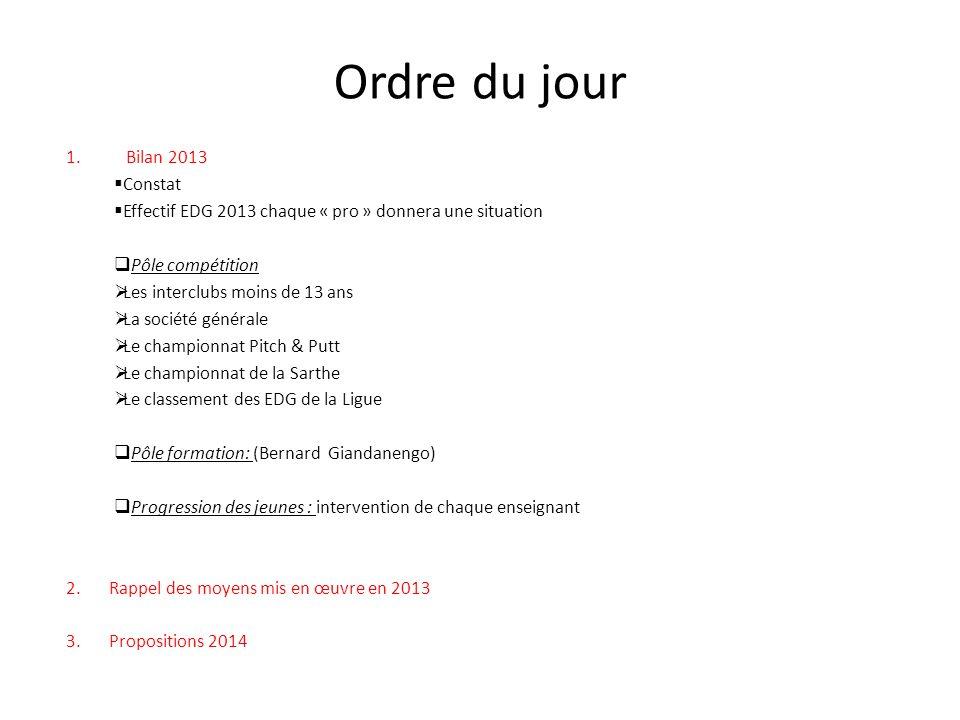 Ordre du jour 1.Bilan 2013 Constat Effectif EDG 2013 chaque « pro » donnera une situation Pôle compétition Les interclubs moins de 13 ans La société g