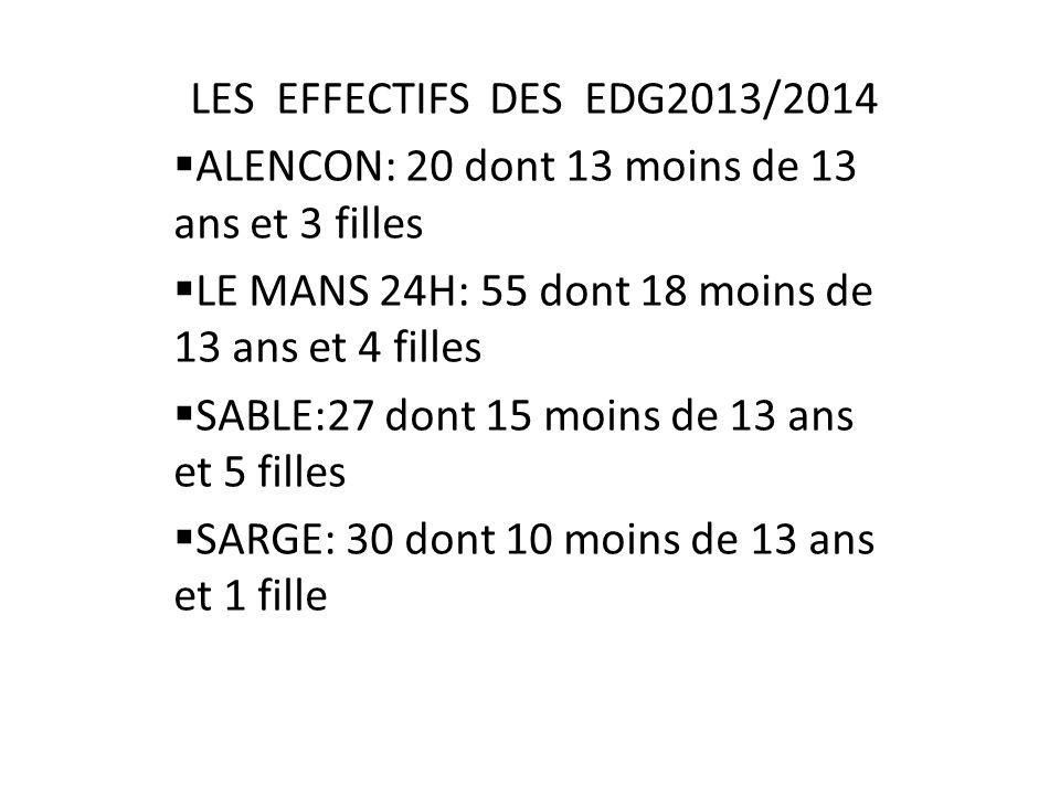 LES EFFECTIFS DES EDG2013/2014 ALENCON: 20 dont 13 moins de 13 ans et 3 filles LE MANS 24H: 55 dont 18 moins de 13 ans et 4 filles SABLE:27 dont 15 mo