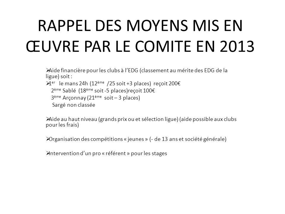 RAPPEL DES MOYENS MIS EN ŒUVRE PAR LE COMITE EN 2013 Aide financière pour les clubs à lEDG (classement au mérite des EDG de la ligue) soit : 1 er le m