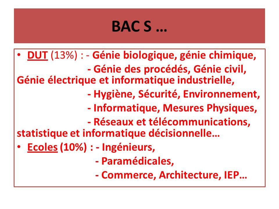 BAC S … DUT (13%) : - Génie biologique, génie chimique, - Génie des procédés, Génie civil, Génie électrique et informatique industrielle, - Hygiène, Sécurité, Environnement, - Informatique, Mesures Physiques, - Réseaux et télécommunications, statistique et informatique décisionnelle… Ecoles (10%) : - Ingénieurs, - Paramédicales, - Commerce, Architecture, IEP…