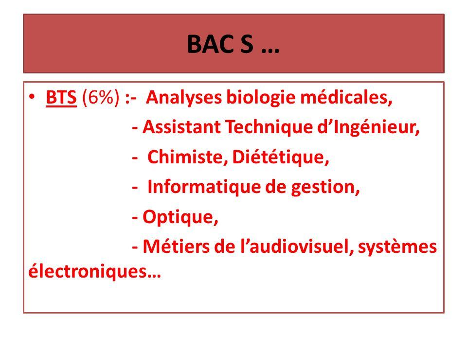 BAC S … BTS (6%) :- Analyses biologie médicales, - Assistant Technique dIngénieur, - Chimiste, Diététique, - Informatique de gestion, - Optique, - Métiers de laudiovisuel, systèmes électroniques…