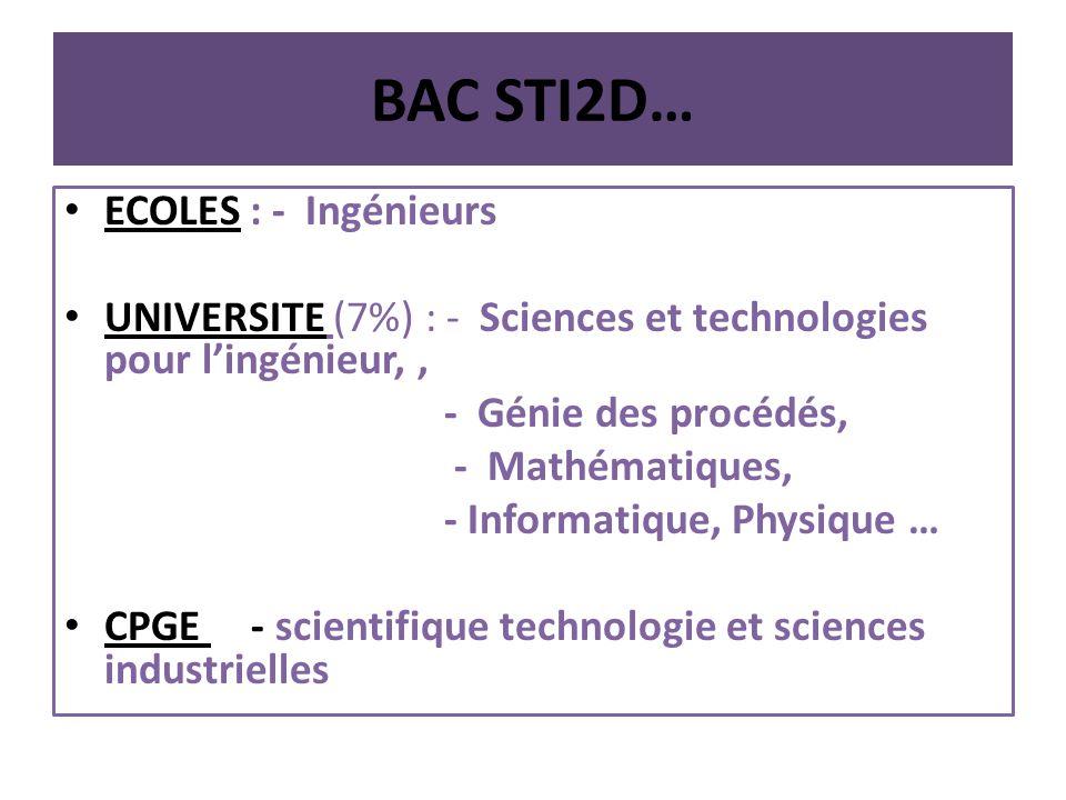 BAC STI2D… ECOLES : - Ingénieurs UNIVERSITE (7%) : - Sciences et technologies pour lingénieur,, - Génie des procédés, - Mathématiques, - Informatique, Physique … CPGE - scientifique technologie et sciences industrielles