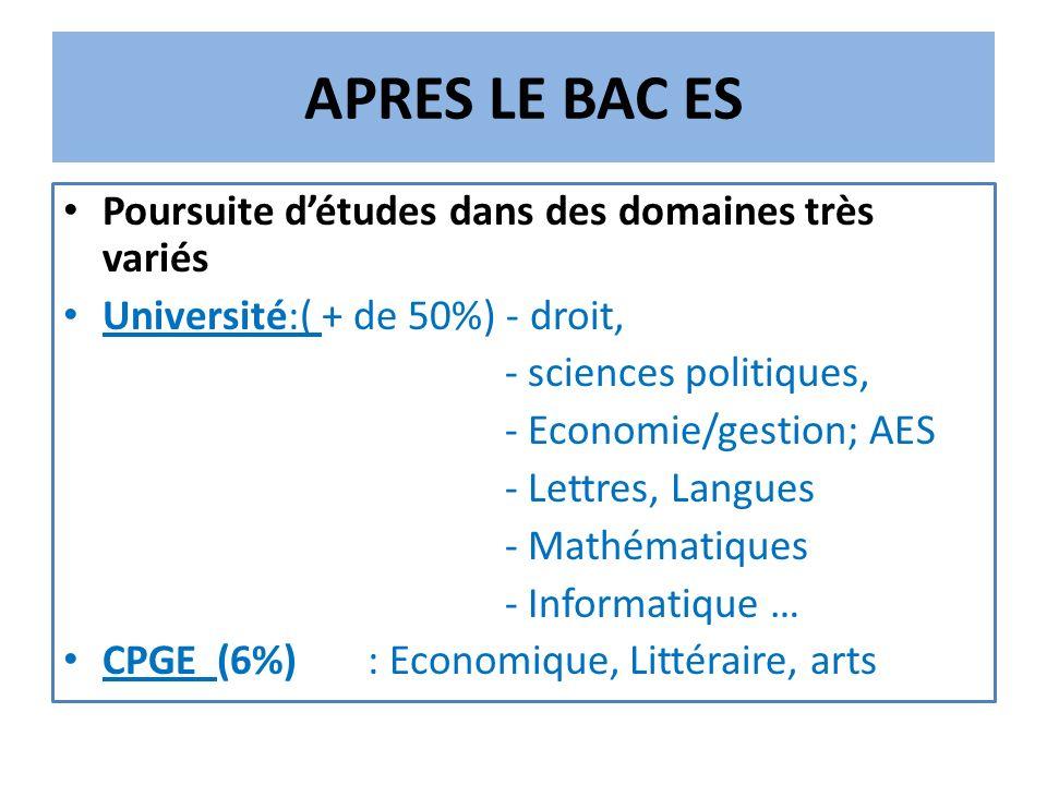 APRES LE BAC ES Poursuite détudes dans des domaines très variés Université:( + de 50%) - droit, - sciences politiques, - Economie/gestion; AES - Lettres, Langues - Mathématiques - Informatique … CPGE (6%) : Economique, Littéraire, arts
