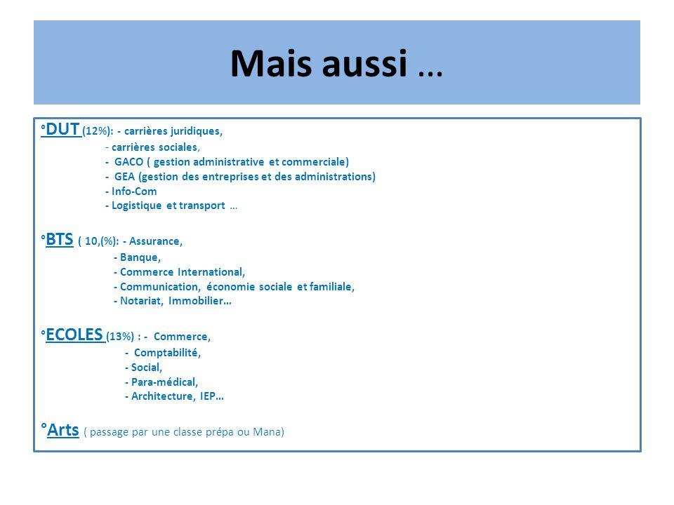 Mais aussi … ° DUT (12%): - carrières juridiques, - carrières sociales, - GACO ( gestion administrative et commerciale) - GEA (gestion des entreprises et des administrations) - Info-Com - Logistique et transport … ° BTS ( 10,(%): - Assurance, - Banque, - Commerce International, - Communication, économie sociale et familiale, - Notariat, Immobilier… ° ECOLES (13%) : - Commerce, - Comptabilité, - Social, - Para-médical, - Architecture, IEP… °Arts ( passage par une classe prépa ou Mana)