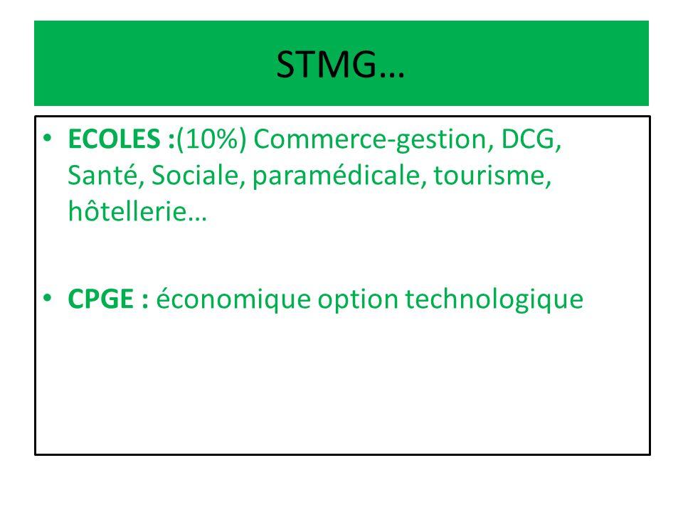 STMG… ECOLES :(10%) Commerce-gestion, DCG, Santé, Sociale, paramédicale, tourisme, hôtellerie… CPGE : économique option technologique