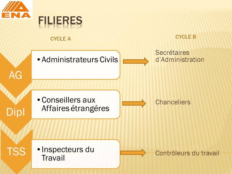 CYCLE A CYCLE B Secrétaires dAdministration Chanceliers Contrôleurs du travail AG Administrateurs Civils Dipl Conseillers aux Affaires étrangéres TSS