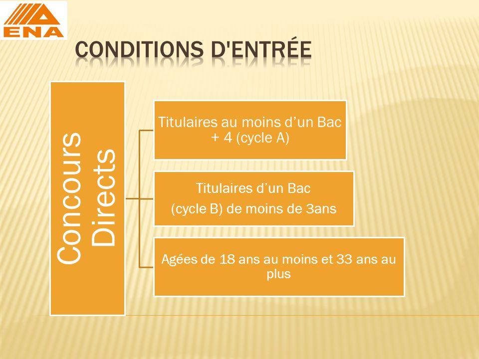 Concours Directs Titulaires au moins dun Bac + 4 (cycle A) Titulaires dun Bac (cycle B) de moins de 3ans Agées de 18 ans au moins et 33 ans au plus