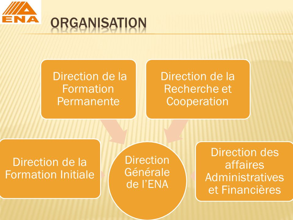Direction Générale de lENA Direction de la Formation Initiale Direction de la Formation Permanente Direction de la Recherche et Cooperation Direction des affaires Administratives et Financières