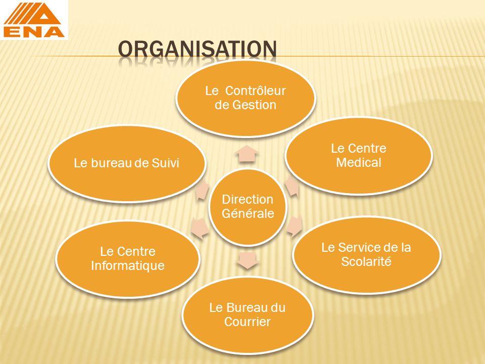 Direction Générale Le Contrôleur de Gestion Le Centre Medical Le Service de la Scolarité Le Bureau du Courrier Le Centre Informatique Le bureau de Sui