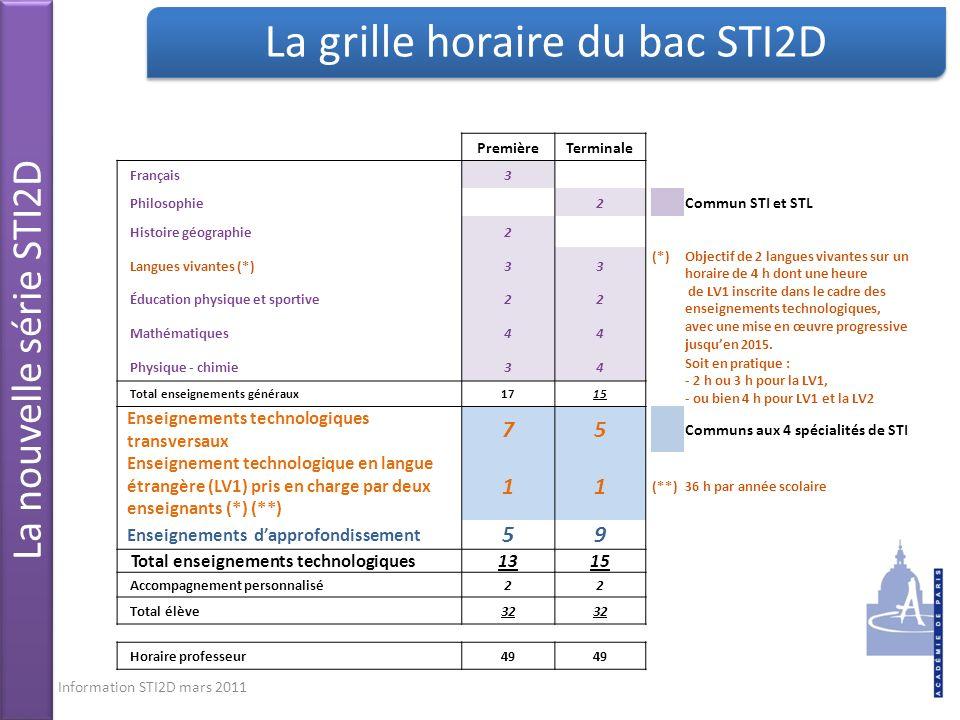 Information STI2D mars 201110 PremièreTerminale Français3 Philosophie 2 Commun STI et STL Histoire géographie2 Langues vivantes (*)33 (*)Objectif de 2 langues vivantes sur un horaire de 4 h dont une heure de LV1 inscrite dans le cadre des enseignements technologiques, avec une mise en œuvre progressive jusquen 2015.