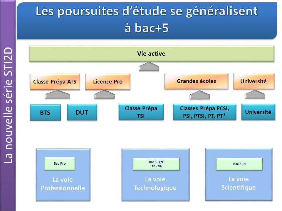 La voie STI2D diffère de la voie S SI en ce quelle offre la possibilité de poursuite détudes supérieures à des élèves qui ont davantage besoin dactivités expérimentales et pratiques Parallèlement, un des objectifs de la réforme du bac est de faire une série S plus conceptuelle.3 Information STI2D mars 2011Réforme STI2D - IA-IPR STI de Paris16 Quelles différences avec le bac S SI .