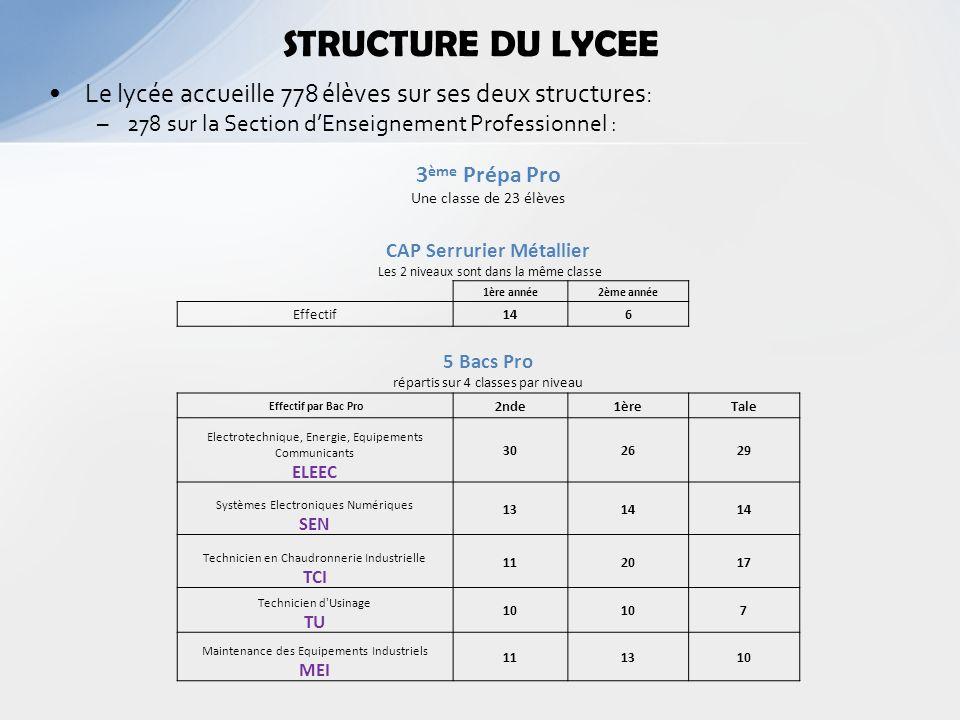 STRUCTURE DU LYCEE Le lycée accueille 778 élèves sur ses deux structures: –278 sur la Section dEnseignement Professionnel : 3 ème Prépa Pro Une classe