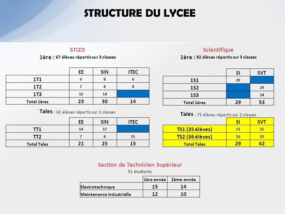 5 LYCEE GEORGES BAUMONT - SAINT-DIE PROJETS INTERDISCIPLINAIRES 2012/2013 ETUDE DES ISOLANTS THERMIQUES Demande d un professionnel du bâtiment.