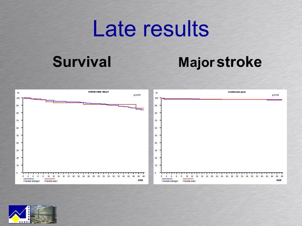 Late results Survival Major stroke