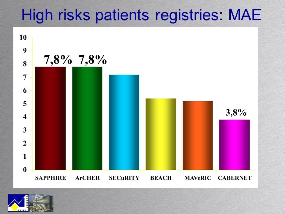 High risks patients registries: MAE 7,8% 7,8% 3,8%