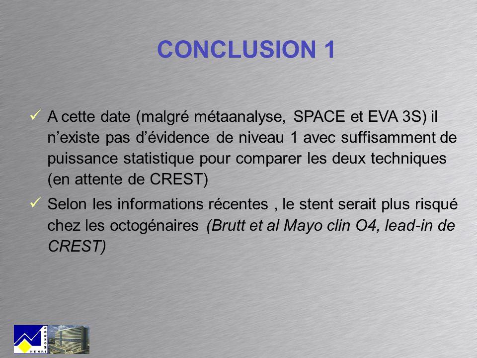 CONCLUSION 1 A cette date (malgré métaanalyse, SPACE et EVA 3S) il nexiste pas dévidence de niveau 1 avec suffisamment de puissance statistique pour c
