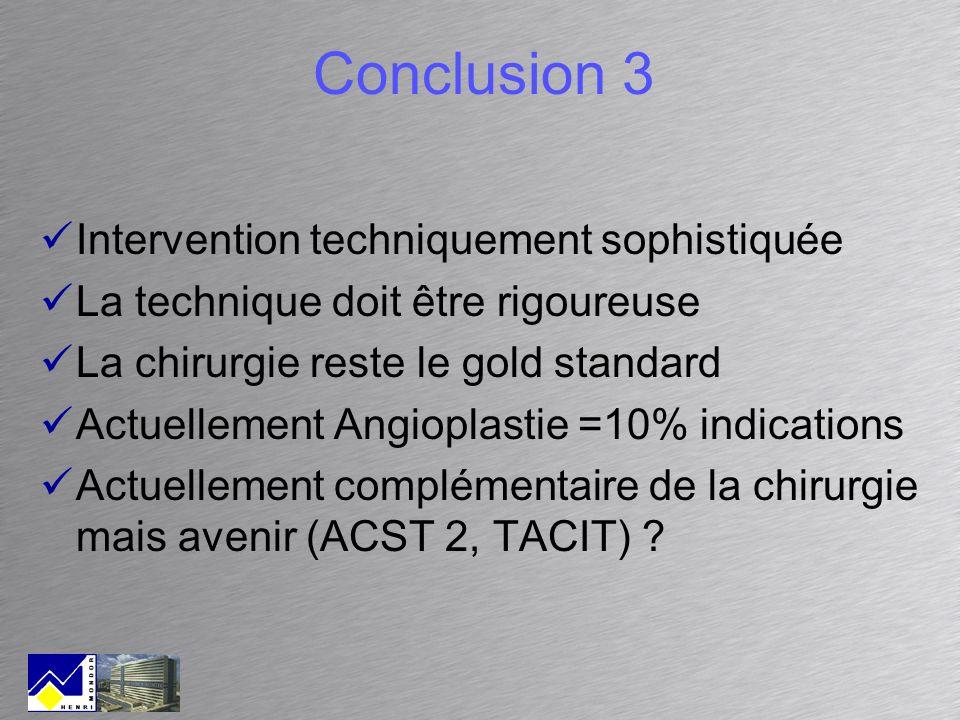 Conclusion 3 Intervention techniquement sophistiquée La technique doit être rigoureuse La chirurgie reste le gold standard Actuellement Angioplastie =