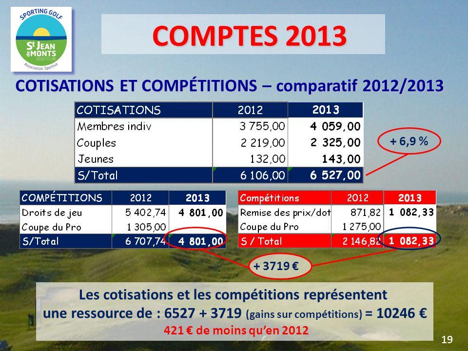 COMPTES 2013 COMPTES 2013 COTISATIONS ET COMPÉTITIONS – comparatif 2012/2013 Les cotisations et les compétitions représentent une ressource de : 6527