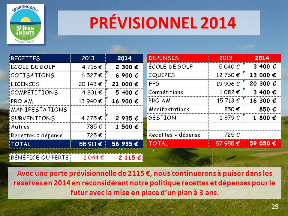 PRÉVISIONNEL 2014 PRÉVISIONNEL 2014 29 Avec une perte prévisionnelle de 2115, nous continuerons à puiser dans les réserves en 2014 en reconsidérant no