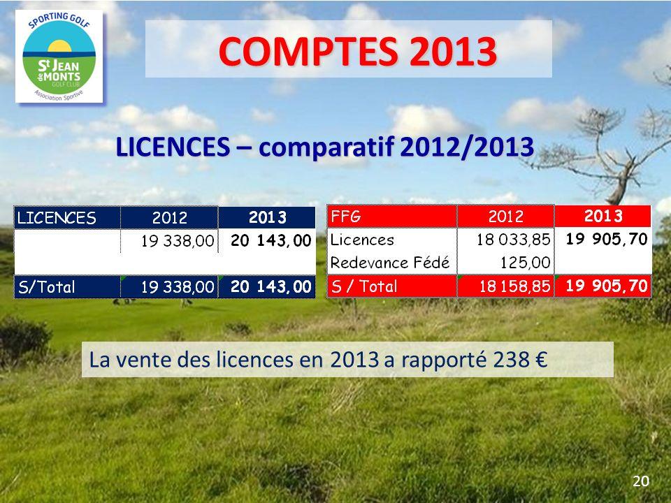 LICENCES – comparatif 2012/2013 La vente des licences en 2013 a rapporté 238 20 COMPTES 2013 COMPTES 2013