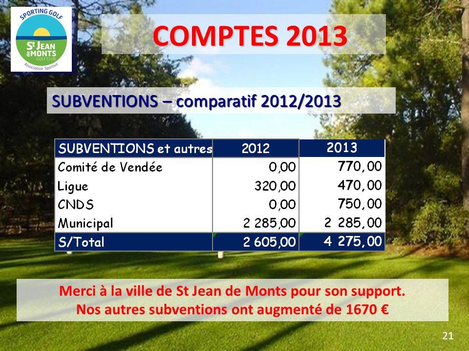 SUBVENTIONS – comparatif 2012/2013 21 Merci à la ville de St Jean de Monts pour son support. Nos autres subventions ont augmenté de 1670 COMPTES 2013