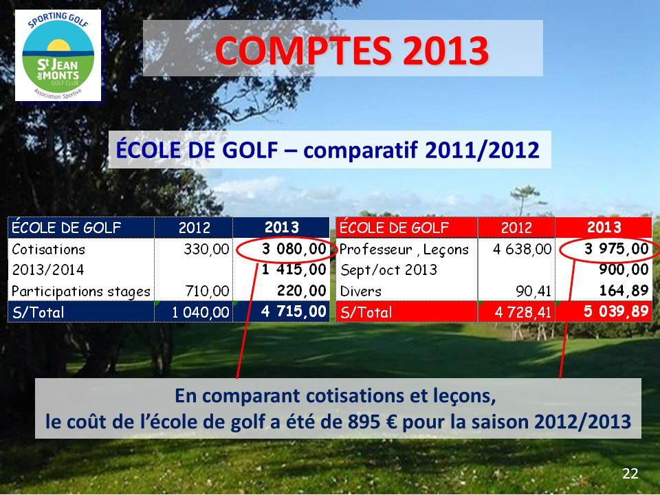 ÉCOLE DE GOLF – comparatif 2011/2012 En comparant cotisations et leçons, le coût de lécole de golf a été de 895 pour la saison 2012/2013 22 COMPTES 20