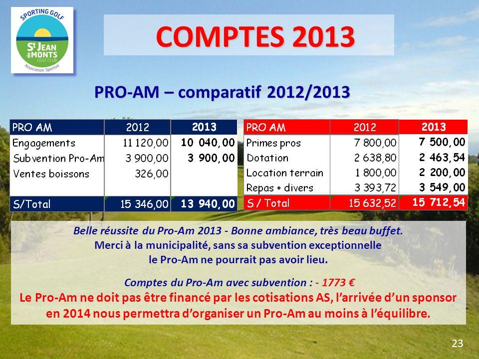 PRO-AM – comparatif 2012/2013 Belle réussite du Pro-Am 2013 - Bonne ambiance, très beau buffet. Merci à la municipalité, sans sa subvention exceptionn
