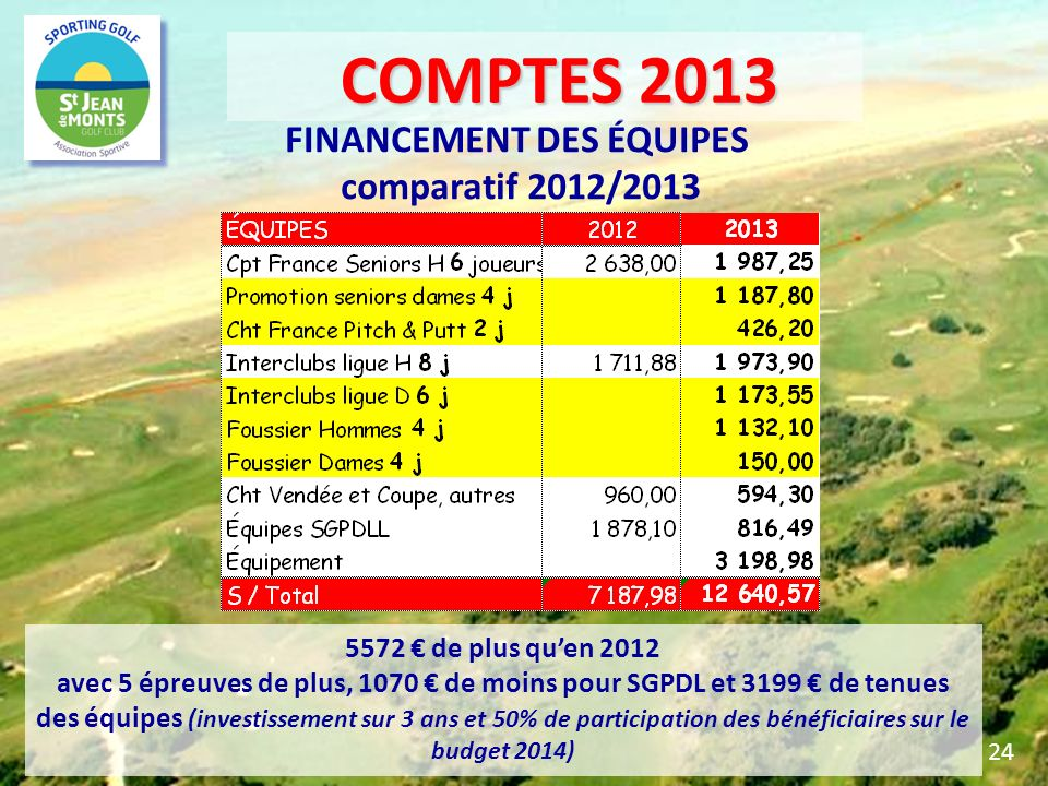 FINANCEMENT DES ÉQUIPES comparatif 2012/2013 5572 de plus quen 2012 avec 5 épreuves de plus, 1070 de moins pour SGPDL et 3199 de tenues des équipes (i