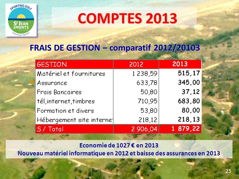FRAIS DE GESTION – comparatif 2012/20103 25 Economie de 1027 en 2013 Nouveau matériel informatique en 2012 et baisse des assurances en 2013 COMPTES 20