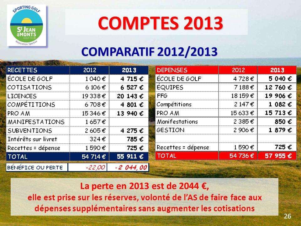 COMPARATIF 2012/2013 La perte en 2013 est de 2044, elle est prise sur les réserves, volonté de lAS de faire face aux dépenses supplémentaires sans aug