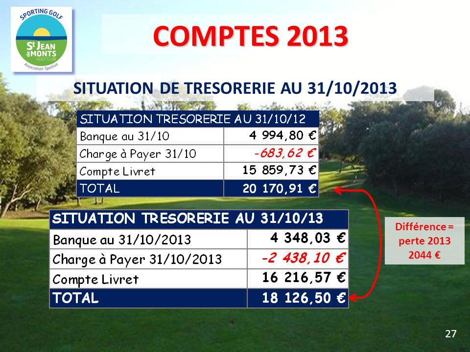 SITUATION DE TRESORERIE AU 31/10/2013 27 Différence = perte 2013 2044 COMPTES 2013 COMPTES 2013