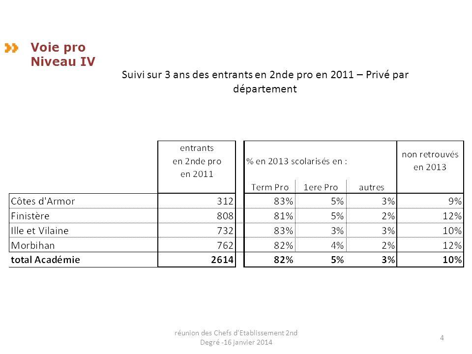 Suivi sur 3 ans des entrants en 2nde pro en 2011 – Privé par département Voie pro Niveau IV 4 réunion des Chefs d Etablissement 2nd Degré -16 janvier 2014