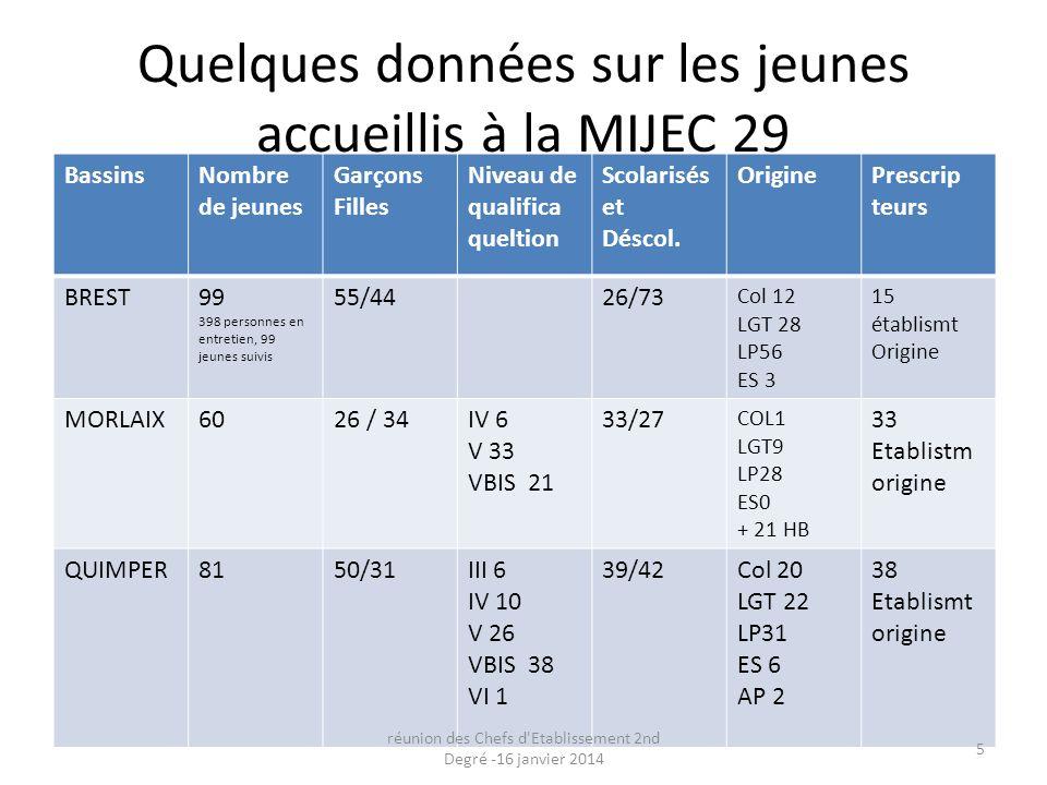Quelques données sur les jeunes accueillis à la MIJEC 29 BassinsNombre de jeunes Garçons Filles Niveau de qualifica queltion Scolarisés et Déscol. Ori