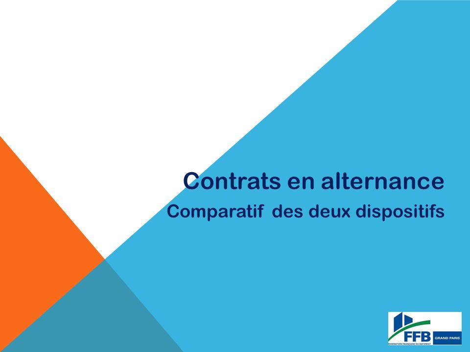 Contrats en alternance Comparatif des deux dispositifs