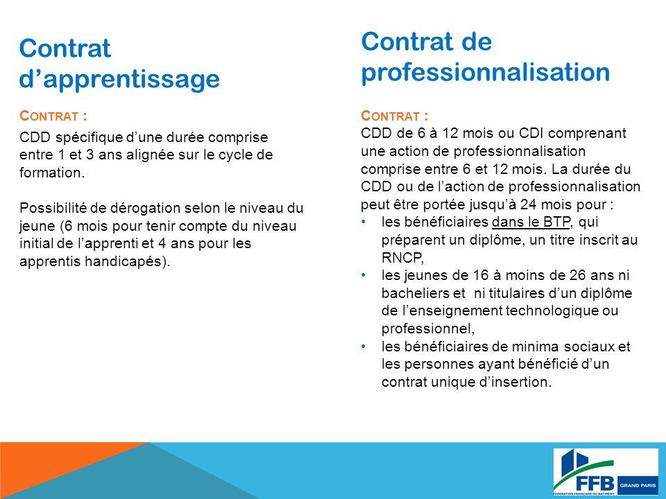 Contrat dapprentissage Contrat de professionnalisation C ONTRAT : CDD spécifique dune durée comprise entre 1 et 3 ans alignée sur le cycle de formation.