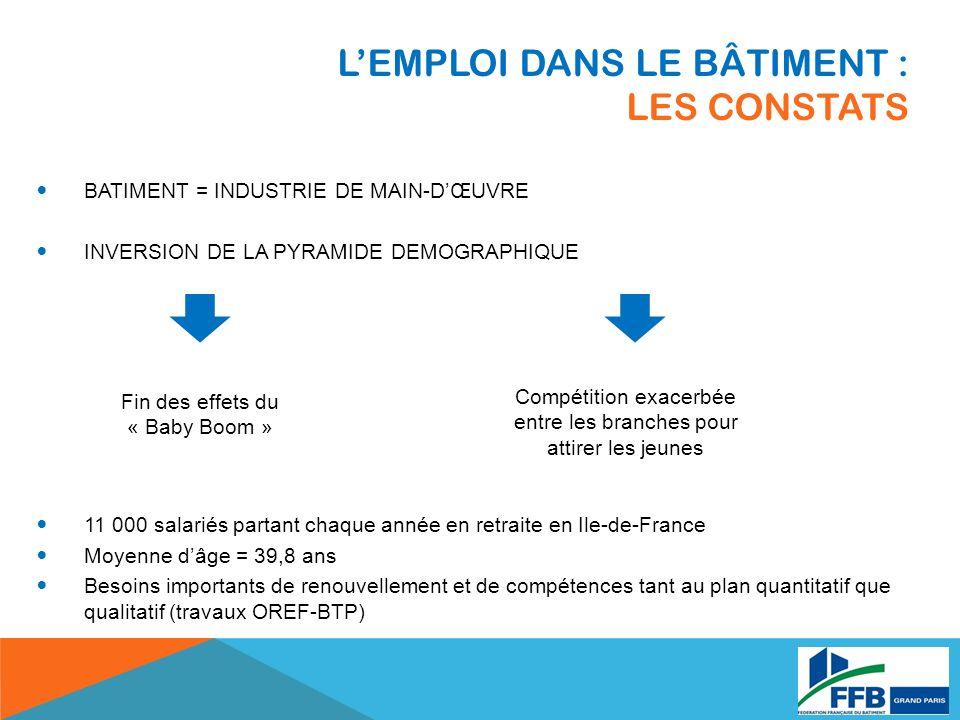 LEMPLOI DANS LE BÂTIMENT : LES CONSTATS BATIMENT = INDUSTRIE DE MAIN-DŒUVRE INVERSION DE LA PYRAMIDE DEMOGRAPHIQUE 11 000 salariés partant chaque année en retraite en Ile-de-France Moyenne dâge = 39,8 ans Besoins importants de renouvellement et de compétences tant au plan quantitatif que qualitatif (travaux OREF-BTP) Fin des effets du « Baby Boom » Compétition exacerbée entre les branches pour attirer les jeunes