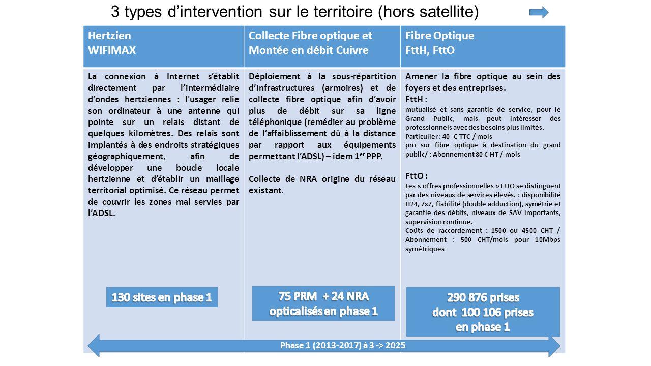 3 types dintervention sur le territoire (hors satellite) Hertzien WIFIMAX Collecte Fibre optique et Montée en débit Cuivre Fibre Optique FttH, FttO La