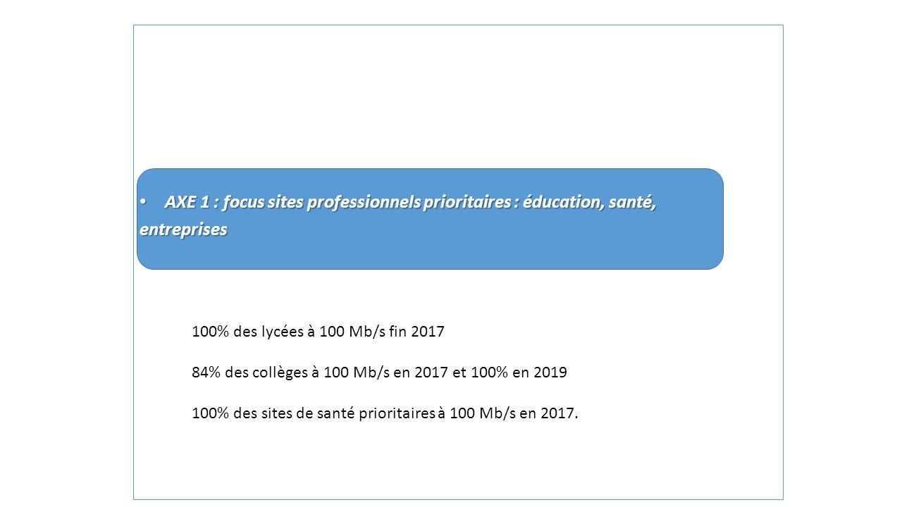 AXE 1 : focus sites professionnels prioritaires : éducation, santé, AXE 1 : focus sites professionnels prioritaires : éducation, santé,entreprises 100
