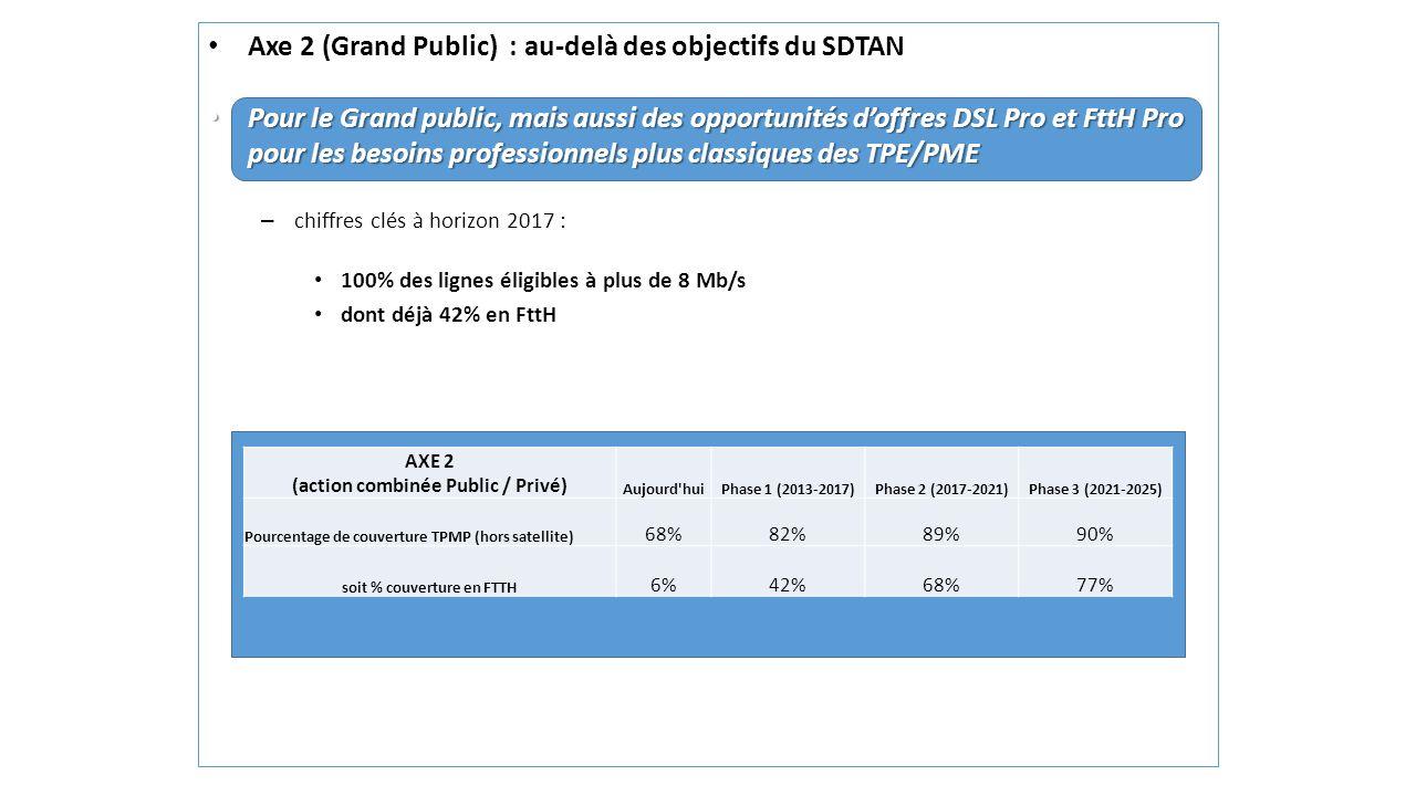 Axe 2 (Grand Public) : au-delà des objectifs du SDTAN Pour le Grand public, mais aussi des opportunités doffres DSL Pro et FttH Pro pour les besoins p
