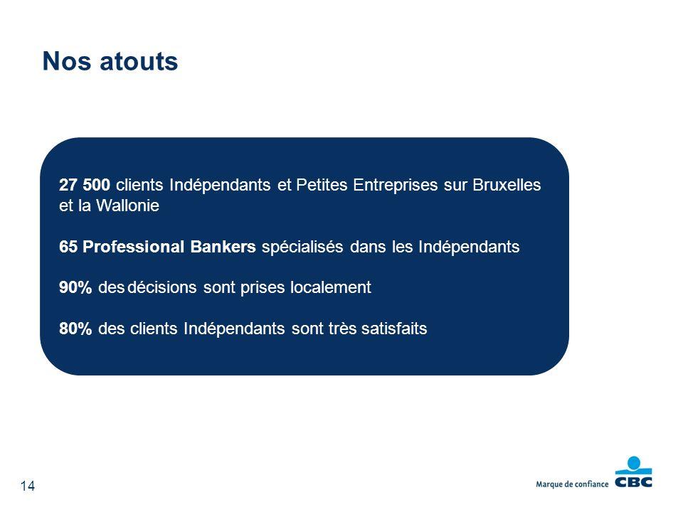 14 Nos atouts 27 500 clients Indépendants et Petites Entreprises sur Bruxelles et la Wallonie 65 Professional Bankers spécialisés dans les Indépendants 90% desdécisions sont prises localement 80% des clients Indépendants sont très satisfaits